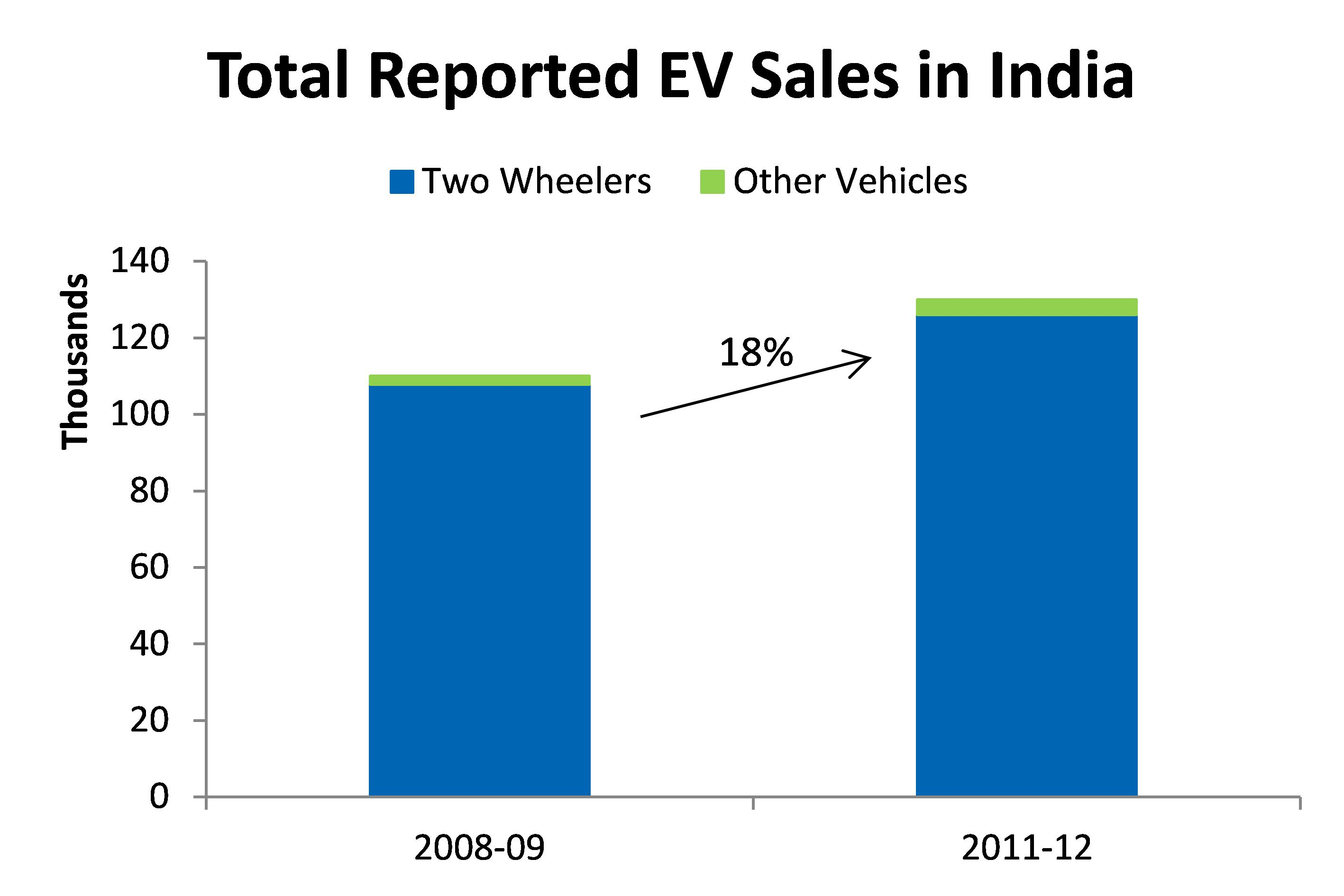 Market Analysis The Case For Electric And Hybrid Vehicles