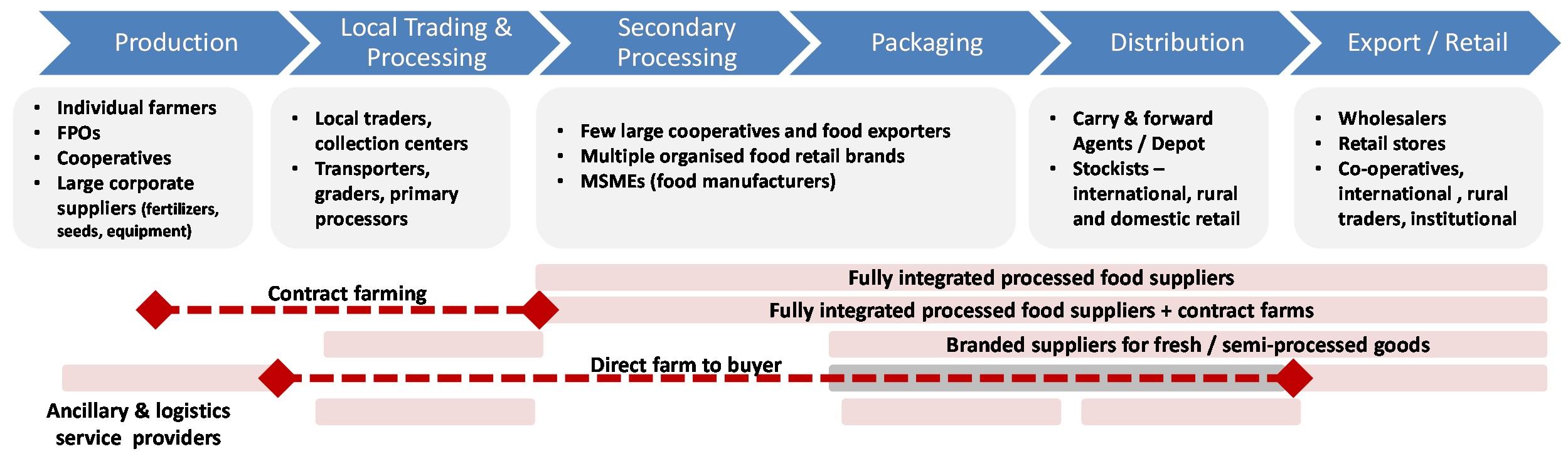Business Models For Commercial Kitchen Having Fermentation Technology
