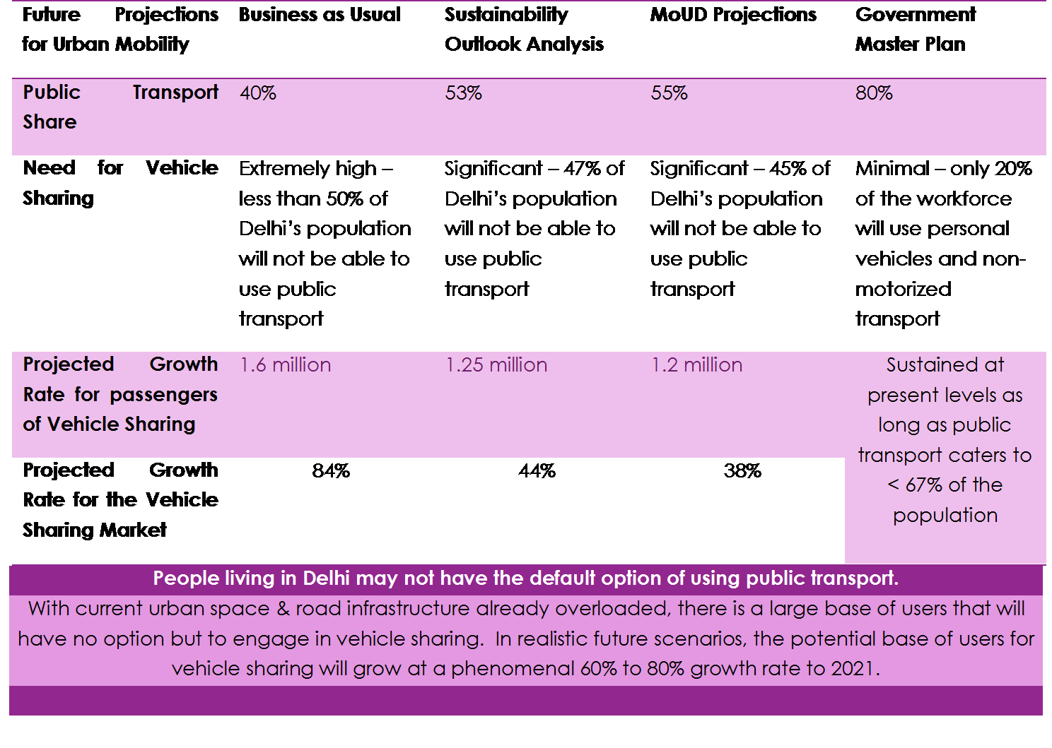 Vehicle Sharing – Exploring the Market in India