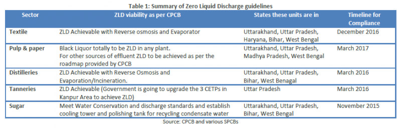 Policy primer for Zero Liquid Discharge: Outlook for the